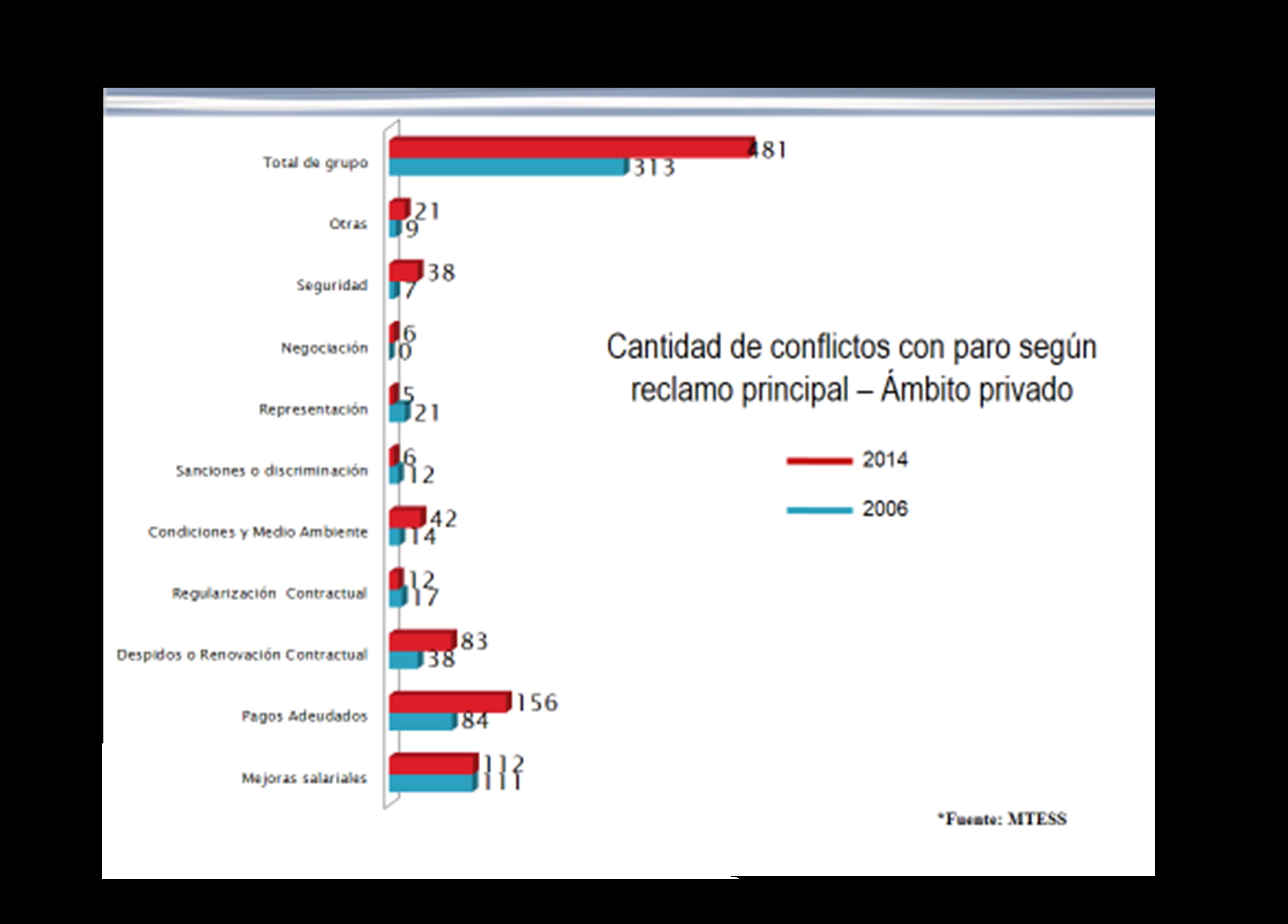 Gráfico n°4: Cantidad de             conflictos con paro en ámbito privado. Comparación 2006 vs 2014.             Ámbito privado