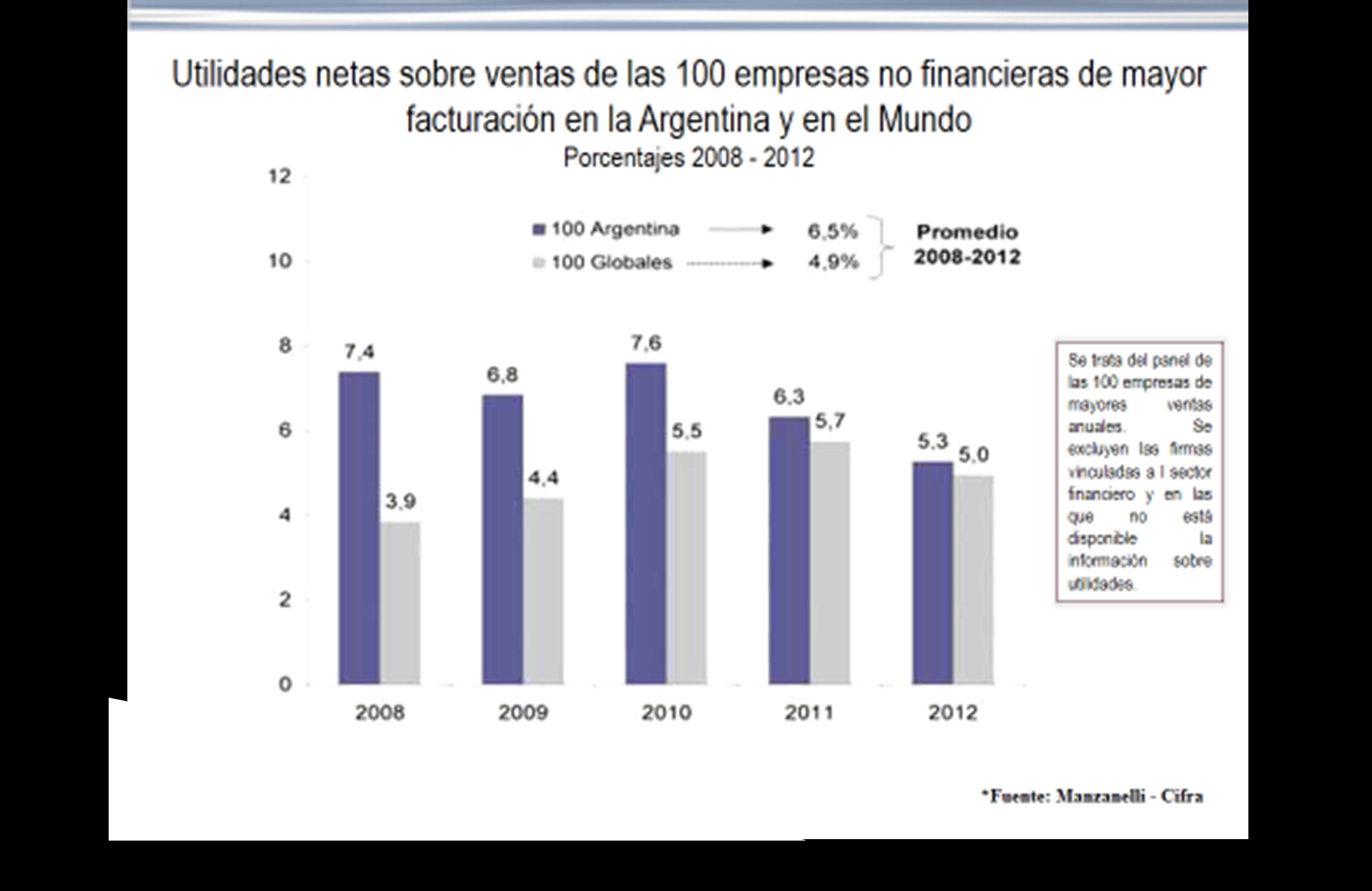 Gráfico n° 7: Utilidades netas 100             empresas no financieras
