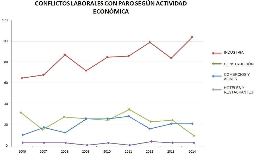 Gráfico n° 6: Conflictos laborales con             paro según actividad económica. (2006-2014)